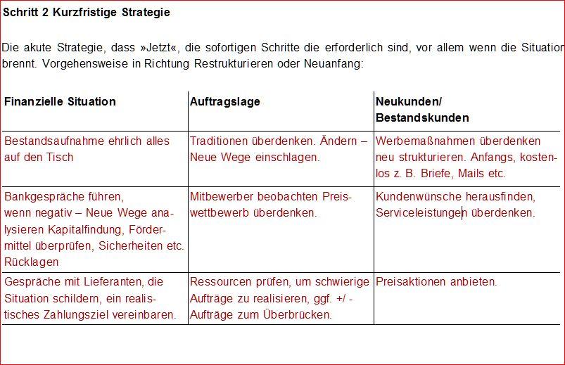 Strategie fuer eine kleine Firma, Vorlage, Muster, Anleitung